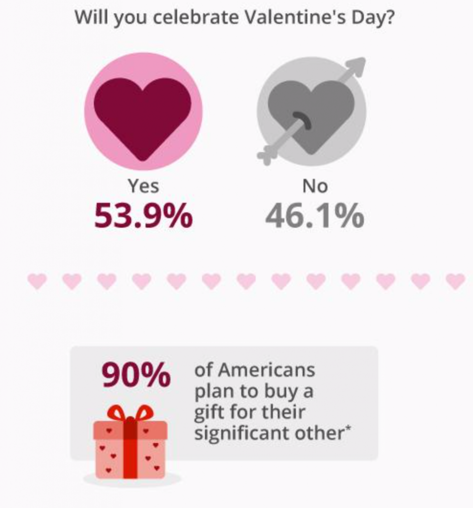 Statistics for Valentines day.