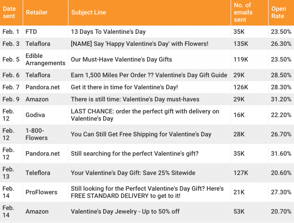 Table of Valentines day subject lines