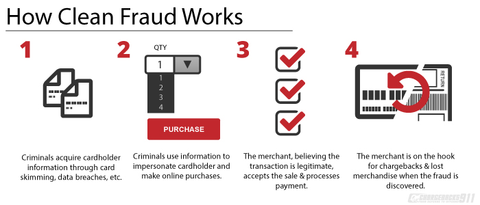how-clean-fraud-works