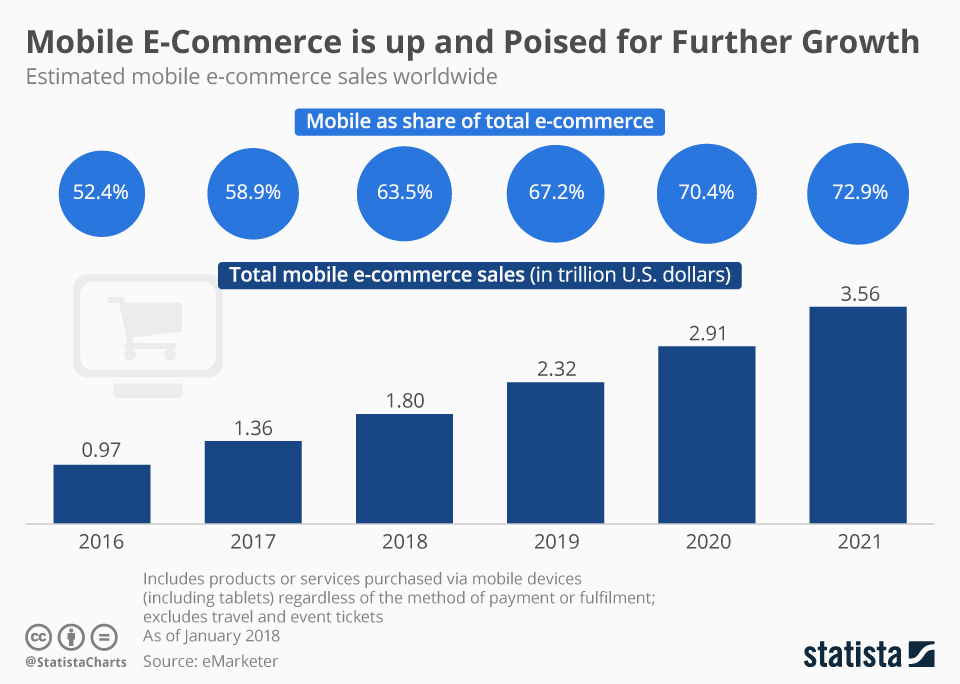 mcommerce sales worldwide