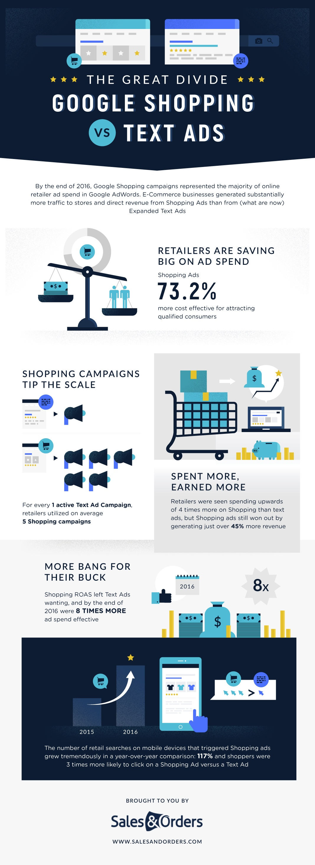 Google Shopping Versus Text Ads Infographic