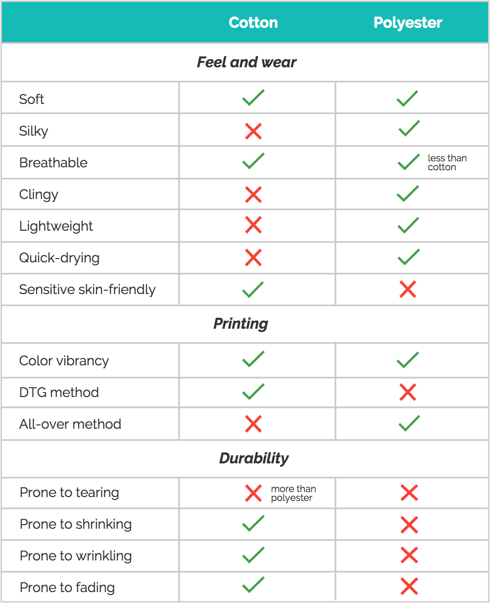 Guide to Cotton, Polyester, and Blended Fabrics | Blog