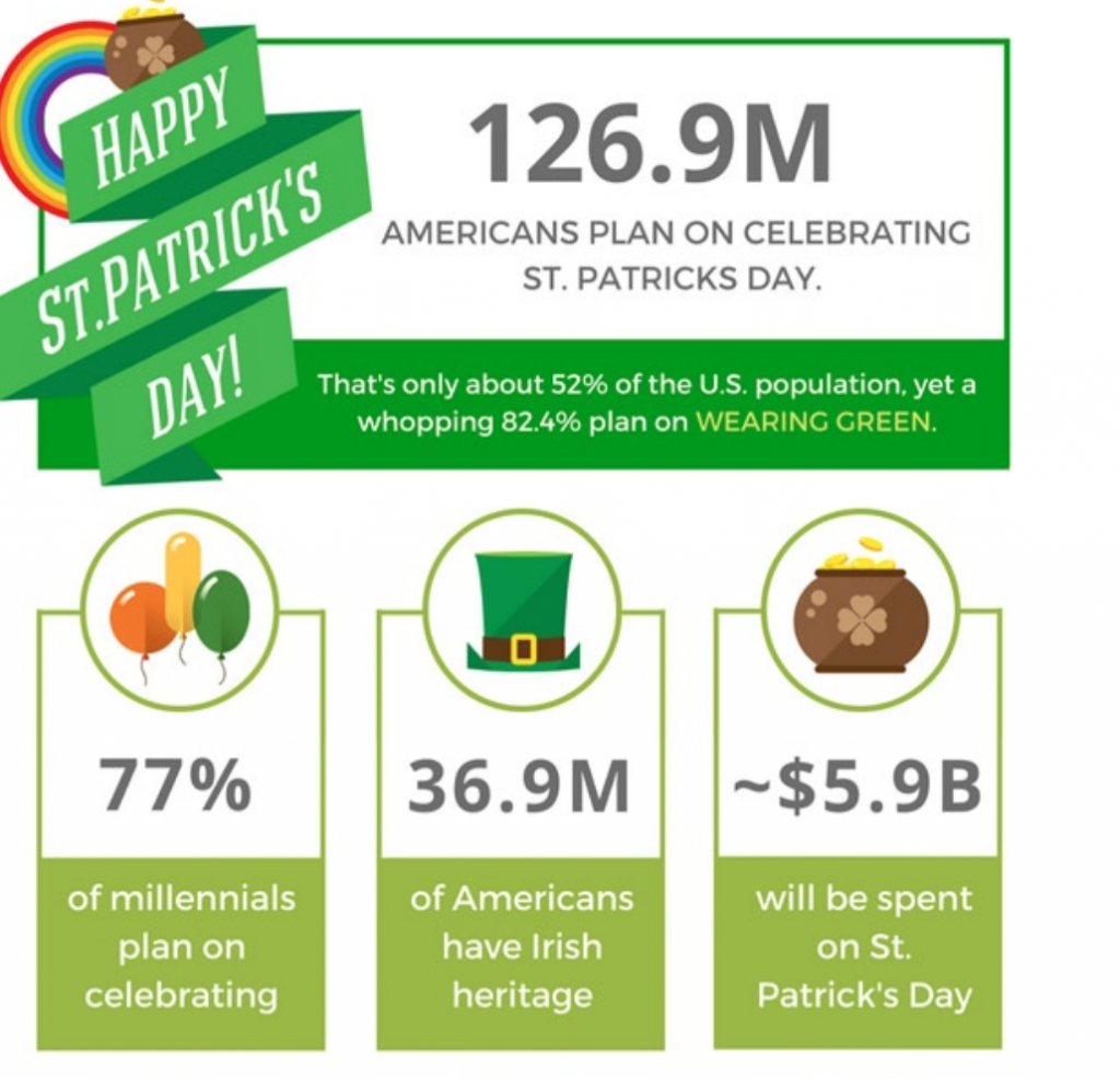 58d411eff 5 St. Patrick s Day Marketing Ideas for Ecommerce Business