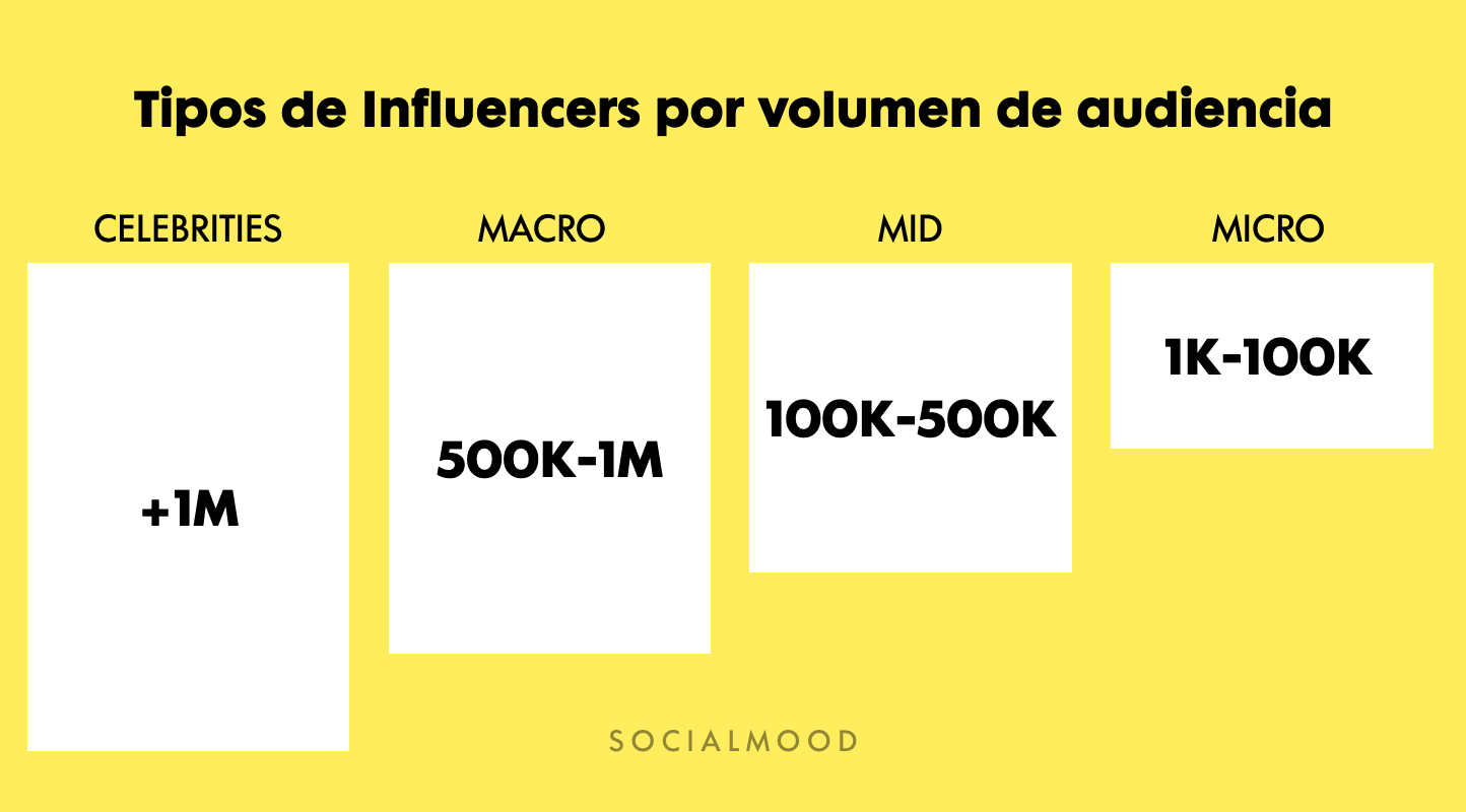 tipos-influencers-segun-followers-seguidores