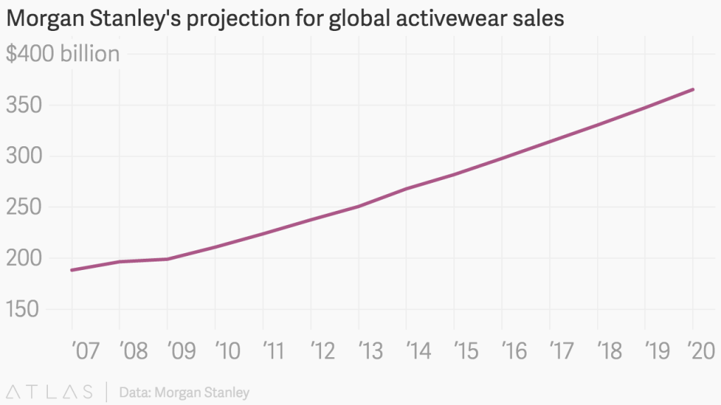 Graph with Morgan Stanley's projection for global activewear sales