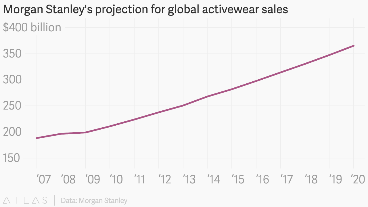 Morgan Stanley's projection for global activewear sales