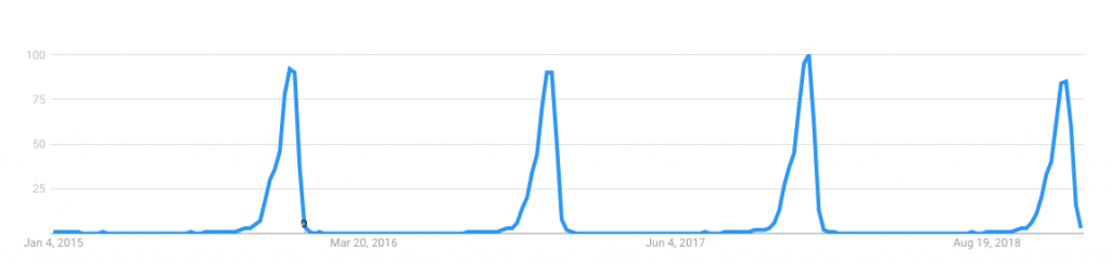 Ugly-Christmas-sweater-Google-Trends